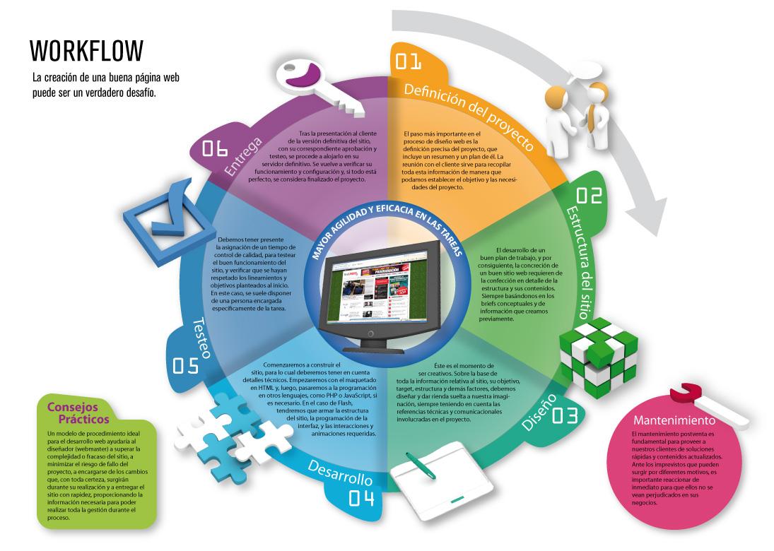 Cómo crear las mejores infografías