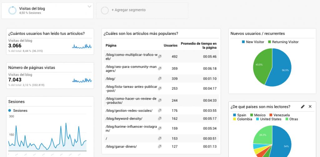 Ejemplo dashboard Analytics