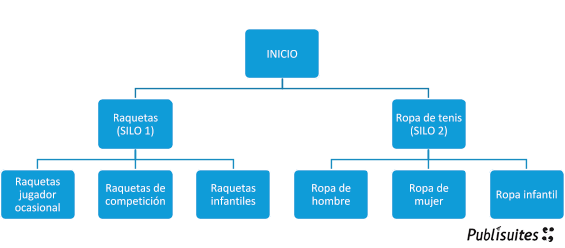 ejemplo estructura silo