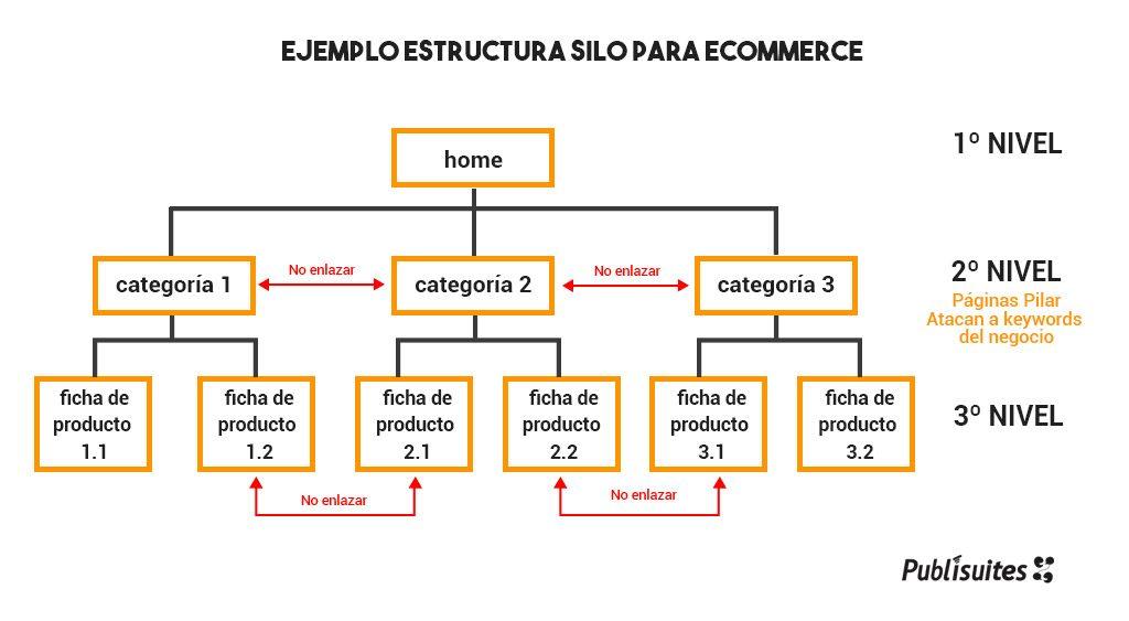 Arquitectura web c mo definir bien la estructura de tu for Arquitectura pagina web