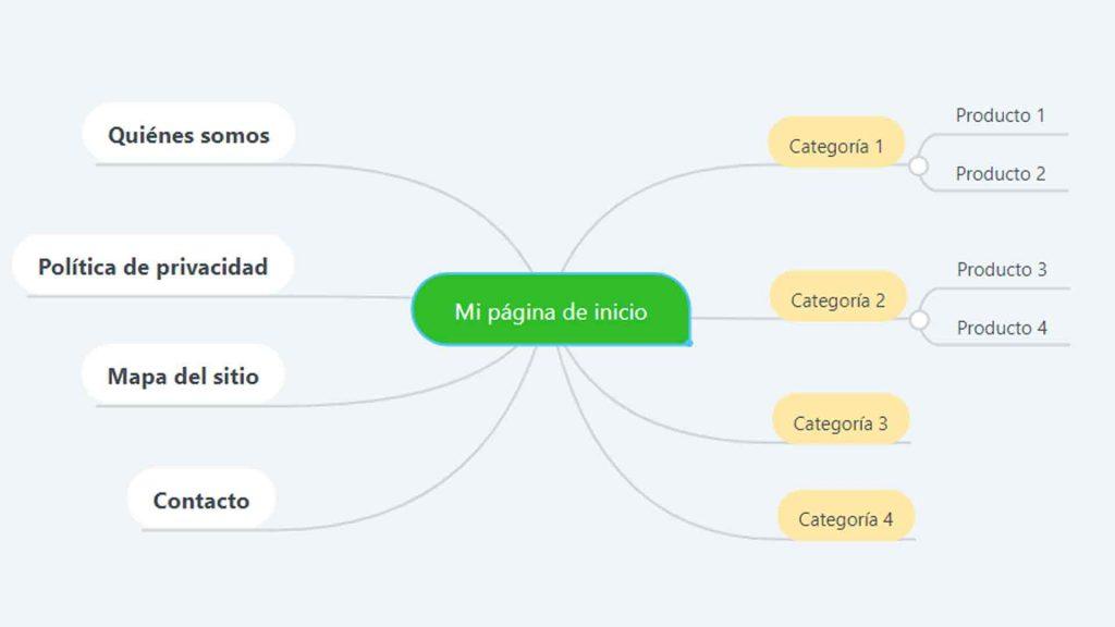 mapa mental para la estructura de mi web