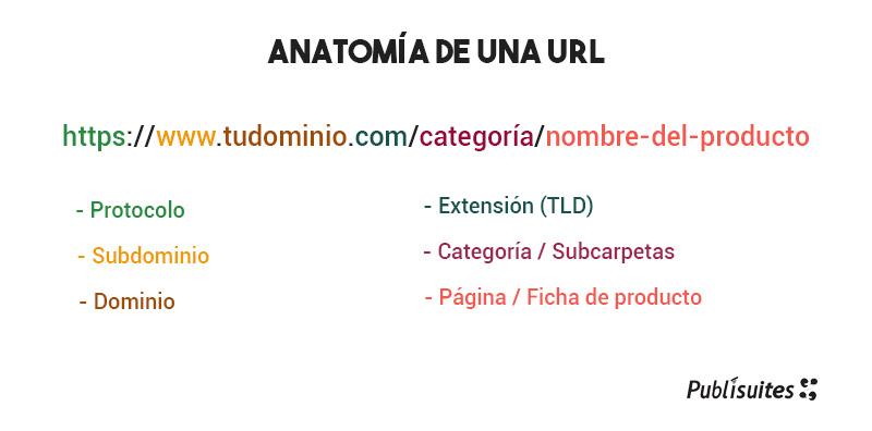 Anatomía de una url