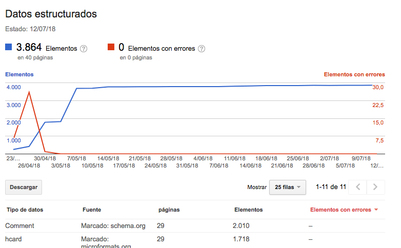 Datos estructurados Search Console