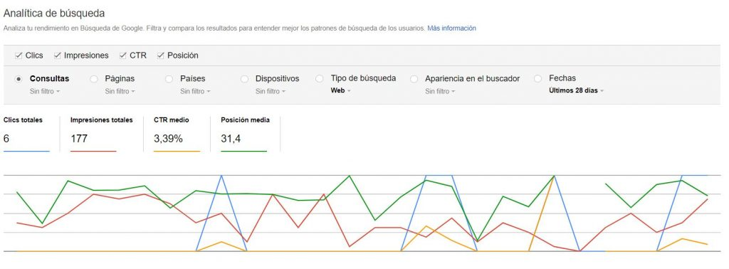 analítica de búsquedas en Search Console
