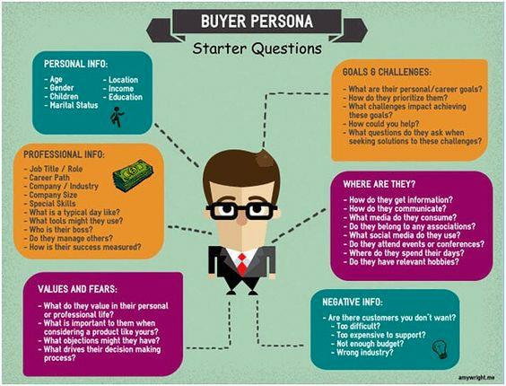 buyer persona ejemplo