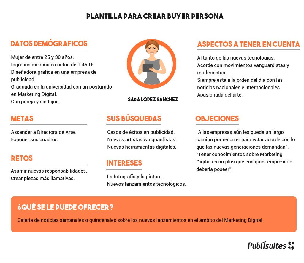 buyer persona content marketing