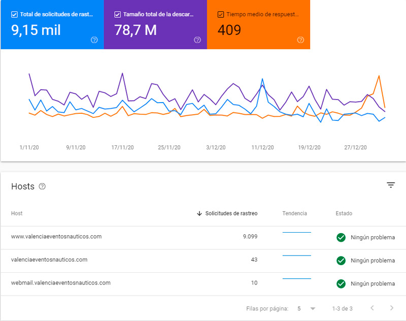 rastreo search console