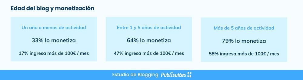 Edad de un blog y monetización