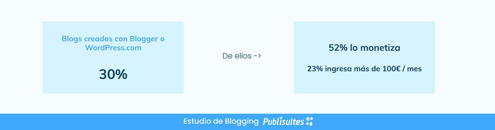 ganar dinero blog gratuito