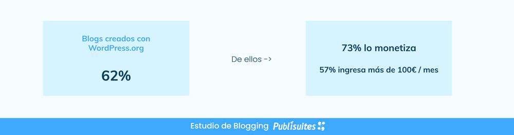 ganar dinero con blog de wordpress