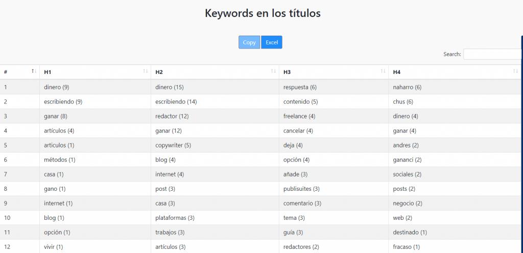 keywords títulos