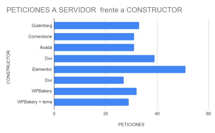 peticiones del constructor