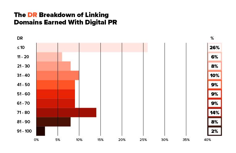 dr dominios enlaces pr digital