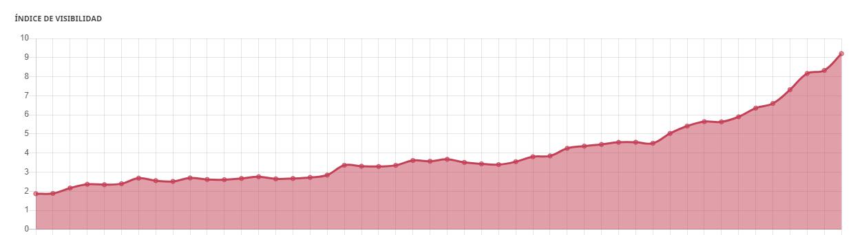 ejemplo del indice de visibilidad de Sistrix