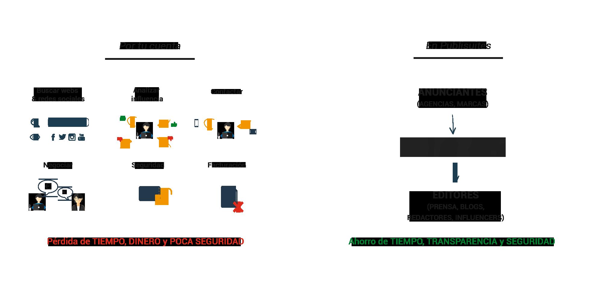 Beneficios de usar plataforma de marketing de contenidos