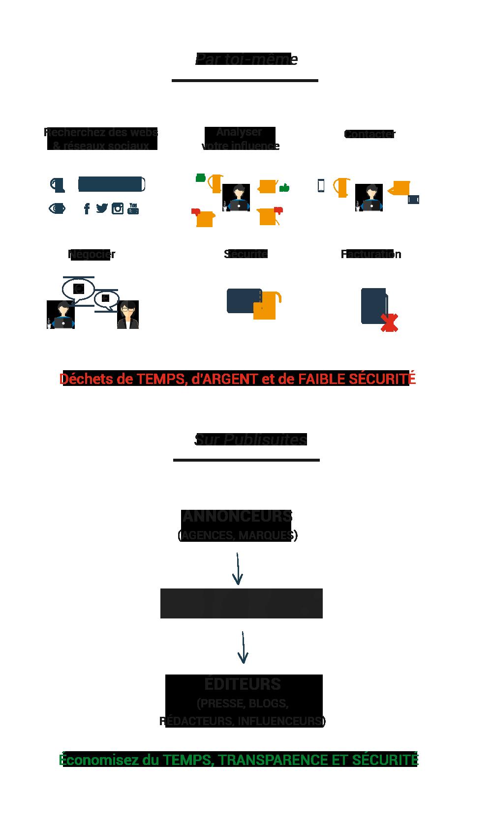 Avantages de l'utilisation de la plate-forme de marketing de contenu